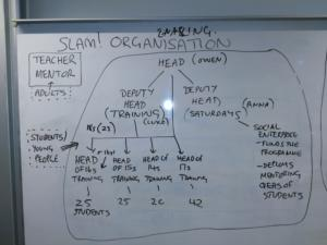 Workshop 8 Example of a School -Organisational Chart